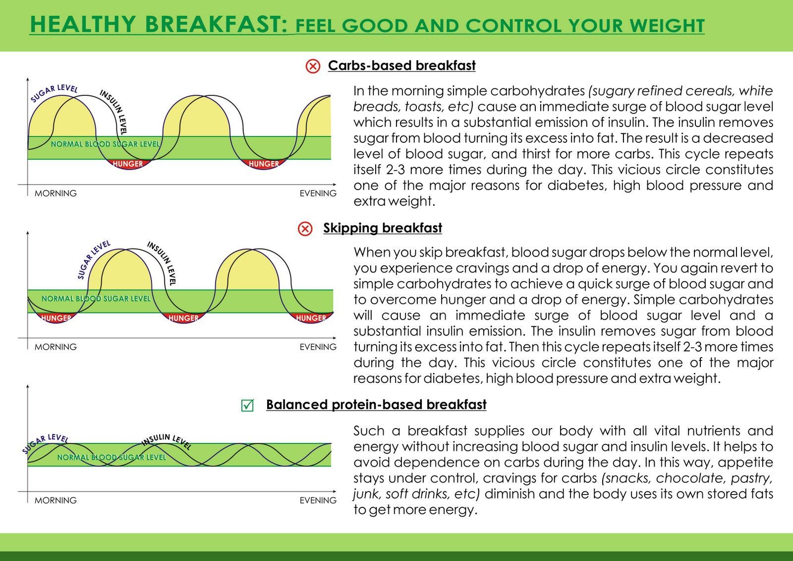 the importance of breakfast weight loss
